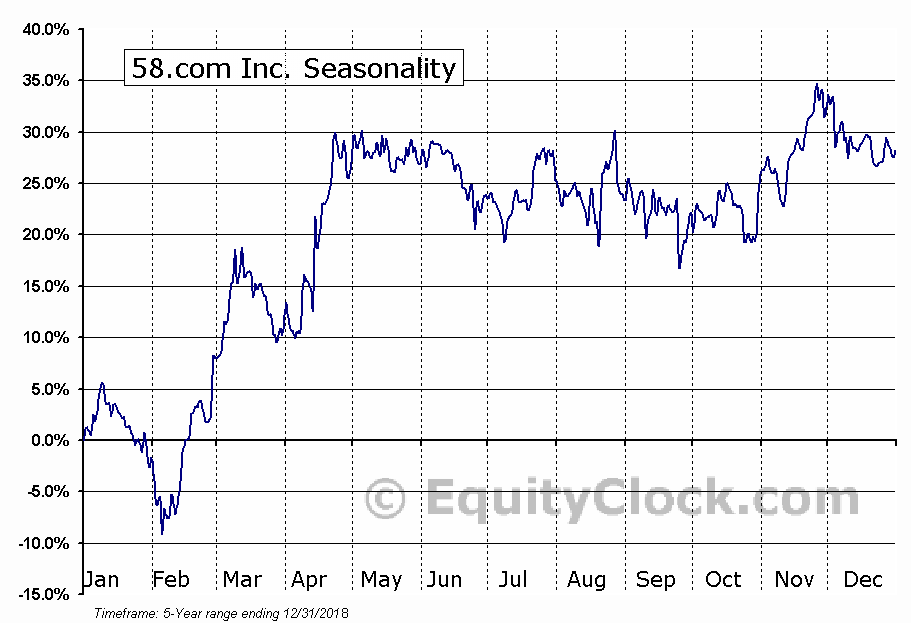 58.com Inc. (WUBA) Seasonal Chart