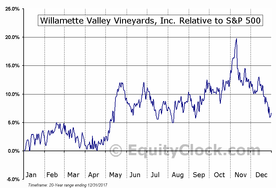 WVVI Relative to the S&P 500