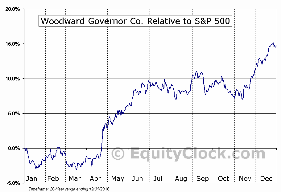 WWD Relative to the S&P 500