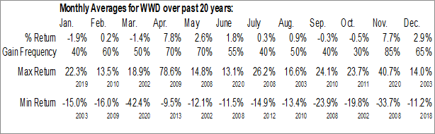 Monthly Seasonal Woodward Governor Co. (NASD:WWD)