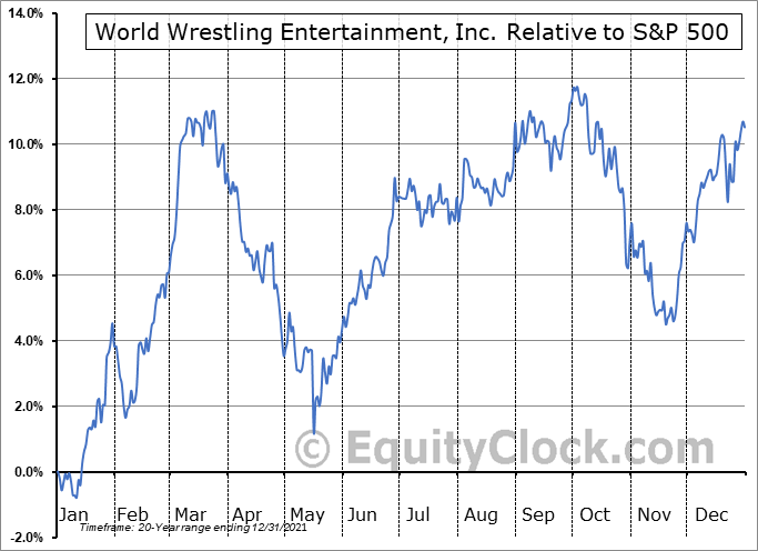 WWE Relative to the S&P 500