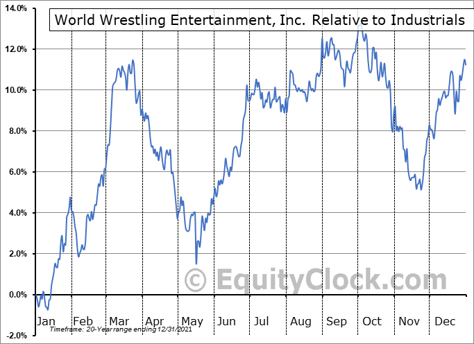 WWE Relative to the Sector