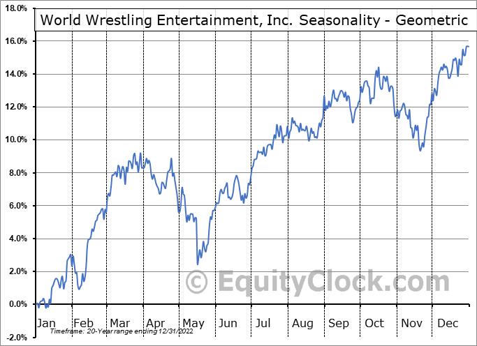 World Wrestling Entertainment, Inc. (NYSE:WWE) Seasonality