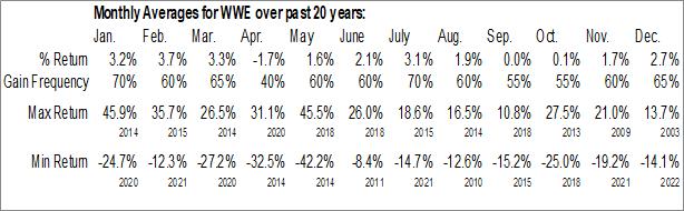 Monthly Seasonal World Wrestling Entertainment, Inc. (NYSE:WWE)