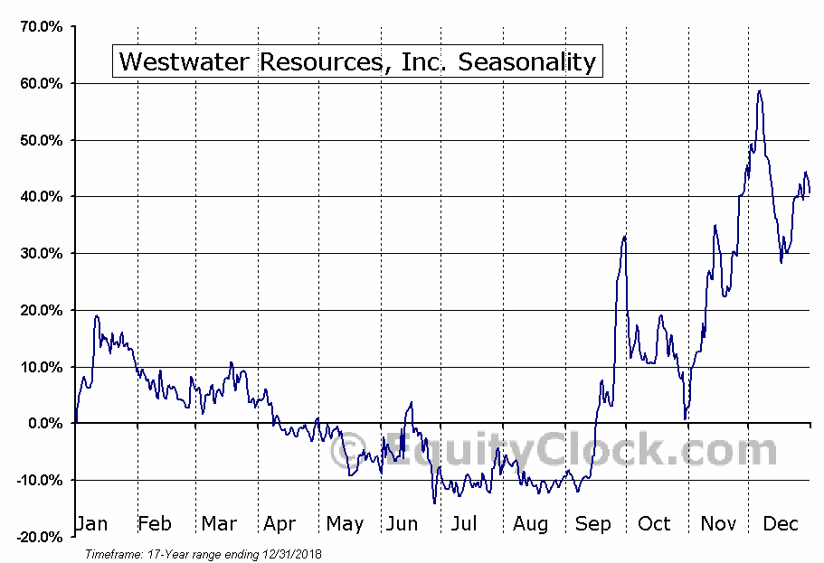 Westwater Resources, Inc. (WWR) Seasonal Chart