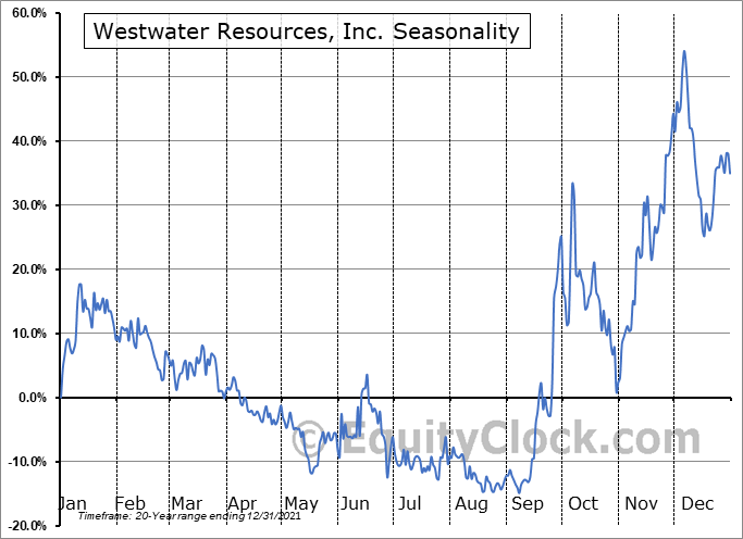 Westwater Resources, Inc. (NASD:WWR) Seasonality