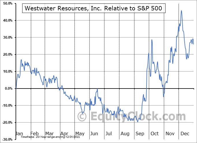 WWR Relative to the S&P 500