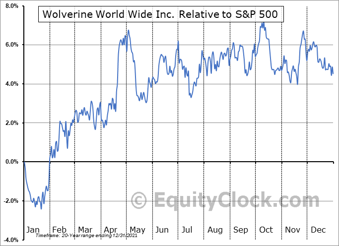WWW Relative to the S&P 500
