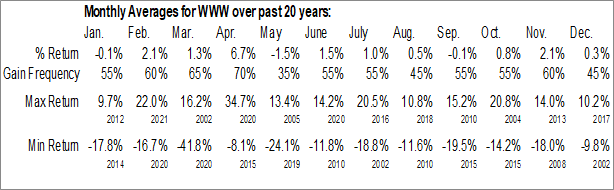 Monthly Seasonal Wolverine World Wide Inc. (NYSE:WWW)