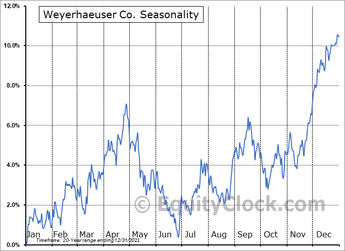 Weyerhaeuser Co. (NYSE:WY) Seasonality