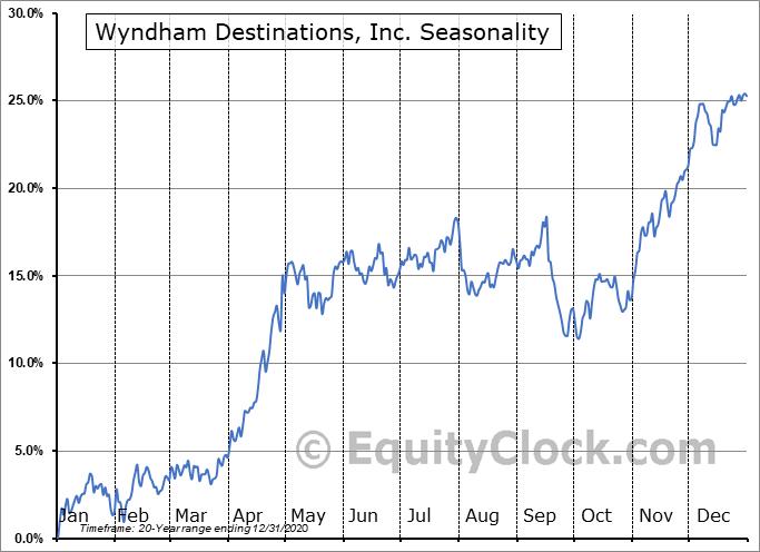 Wyndham Destinations, Inc. (NYSE:WYND) Seasonality