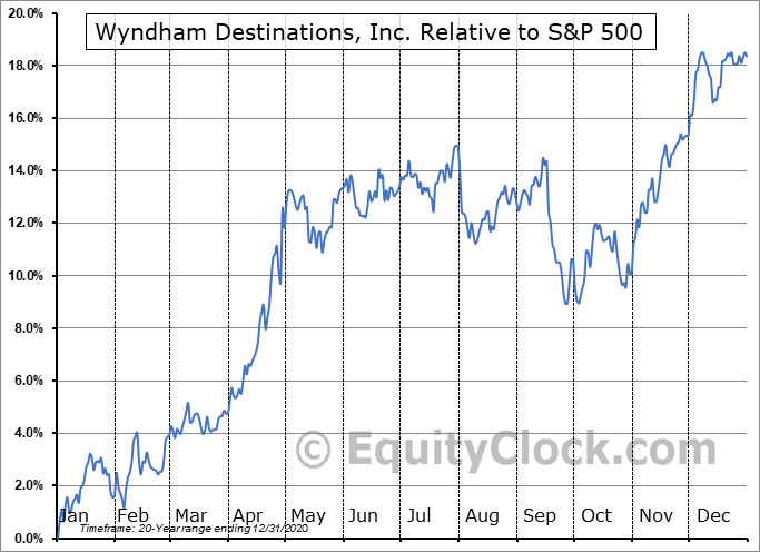 WYND Relative to the S&P 500