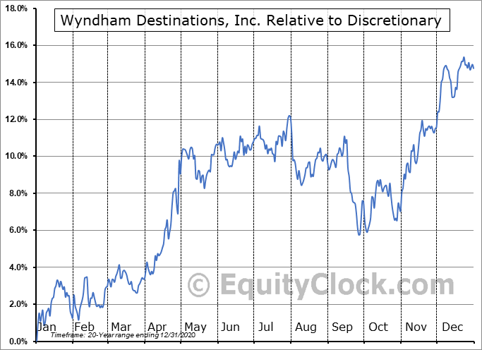 WYND Relative to the Sector