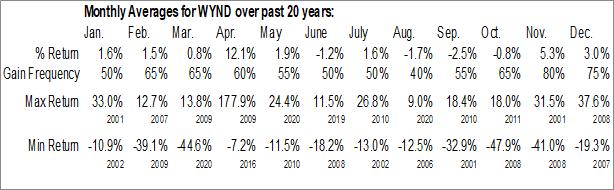 Monthly Seasonal Wyndham Destinations, Inc. (NYSE:WYND)