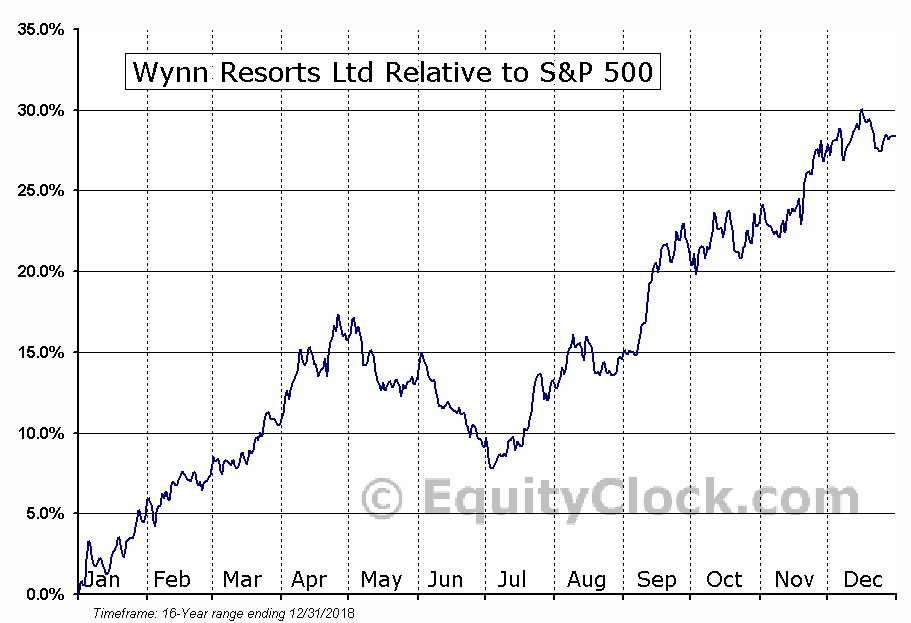 WYNN Relative to the S&P 500