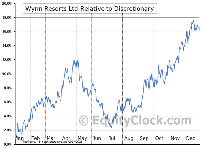WYNN Relative to the Sector