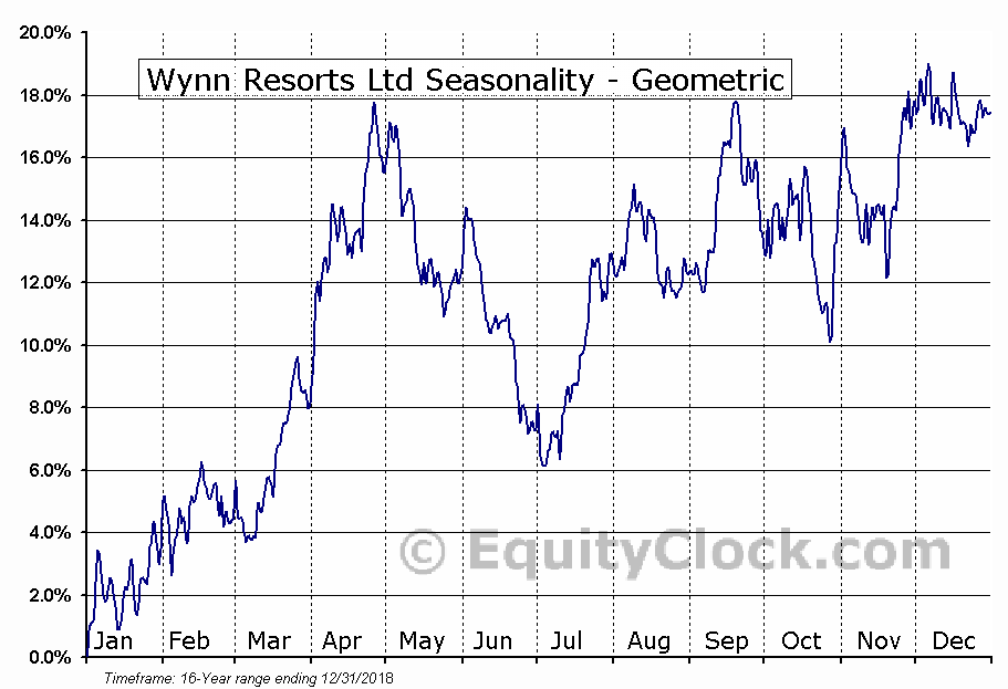 Wynn Resorts Ltd (NASD:WYNN) Seasonality