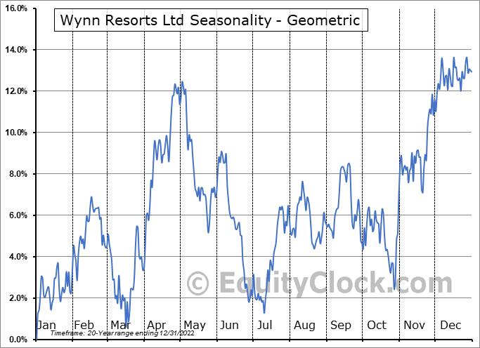 Wynn Resorts Ltd (NASD:WYNN) Seasonality
