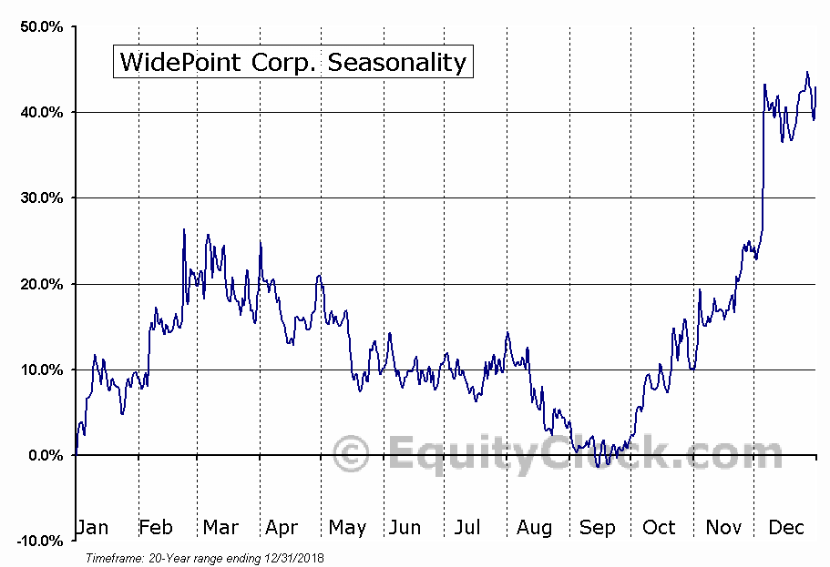 WidePoint Corporation (WYY) Seasonal Chart