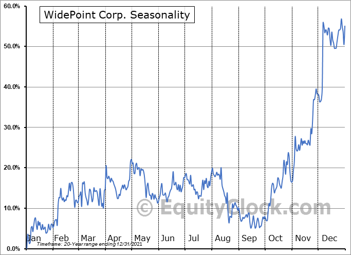 WidePoint Corporation Seasonal Chart