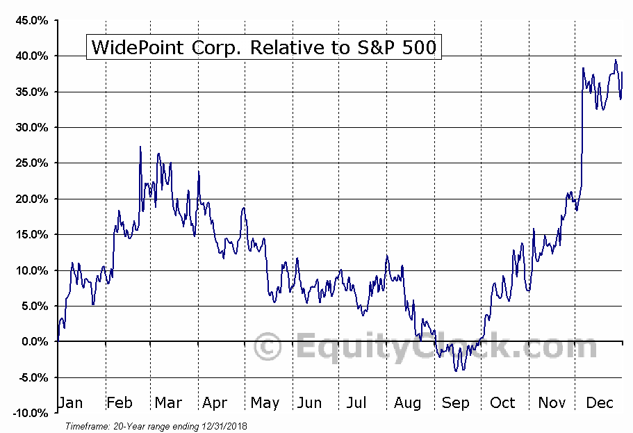 WYY Relative to the S&P 500