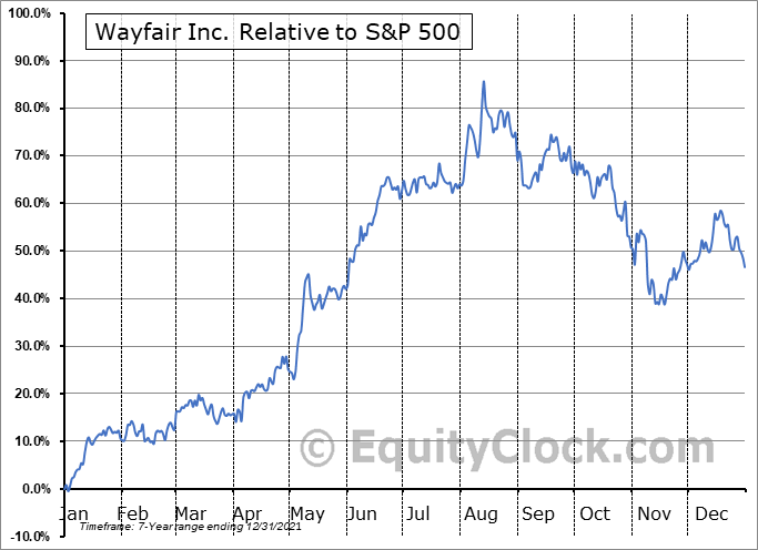 W Relative to the S&P 500