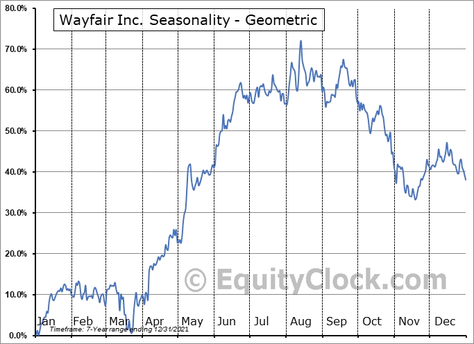 Wayfair Inc. (NYSE:W) Seasonality