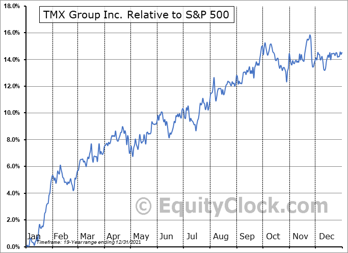 X.TO Relative to the S&P 500