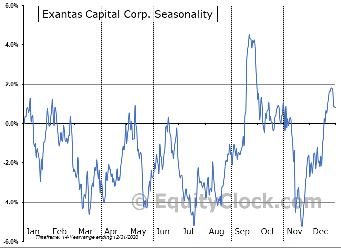 Exantas Capital Corp. (NYSE:XAN) Seasonality