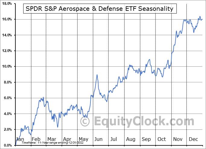 SPDR S&P Aerospace & Defense ETF (NYSE:XAR) Seasonality