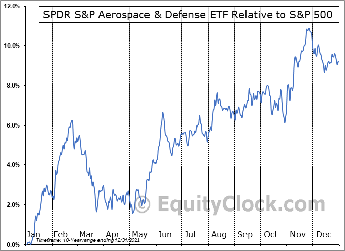 XAR Relative to the S&P 500