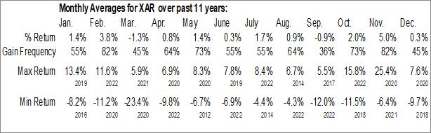 Monthly Seasonal SPDR S&P Aerospace & Defense ETF (NYSE:XAR)