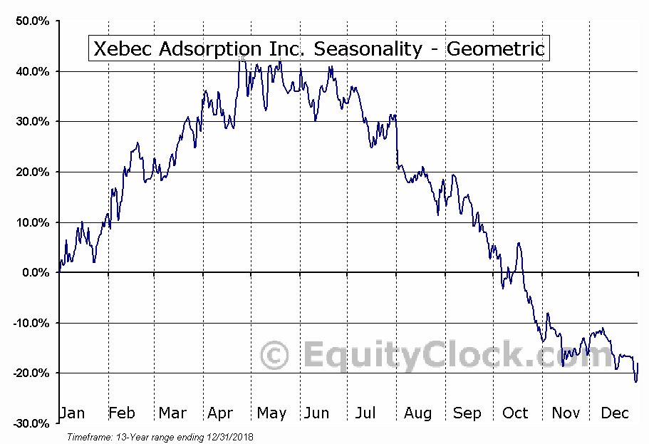 Xebec Adsorption Inc. (TSXV:XBC.V) Seasonality