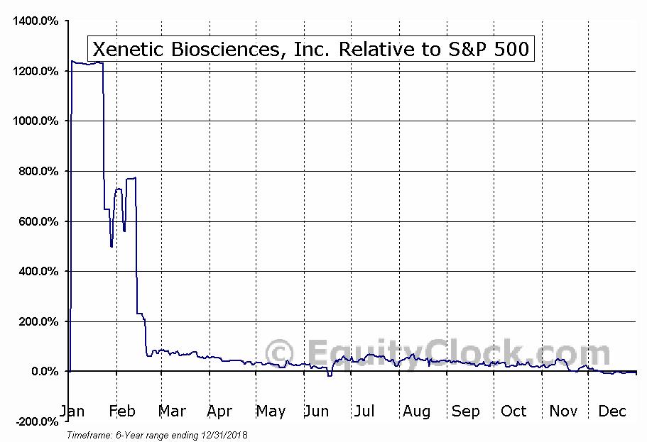 XBIO Relative to the S&P 500