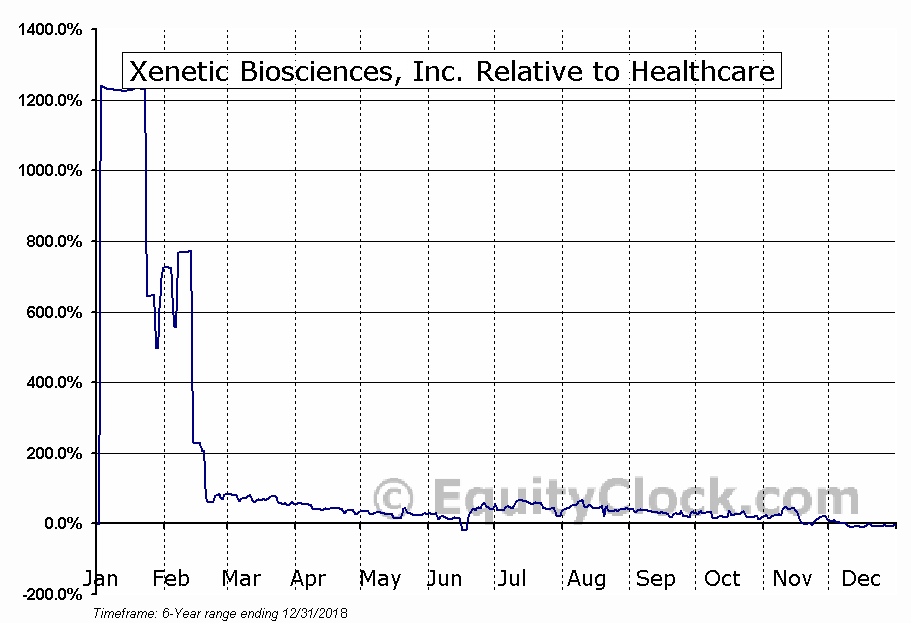 XBIO Relative to the Sector