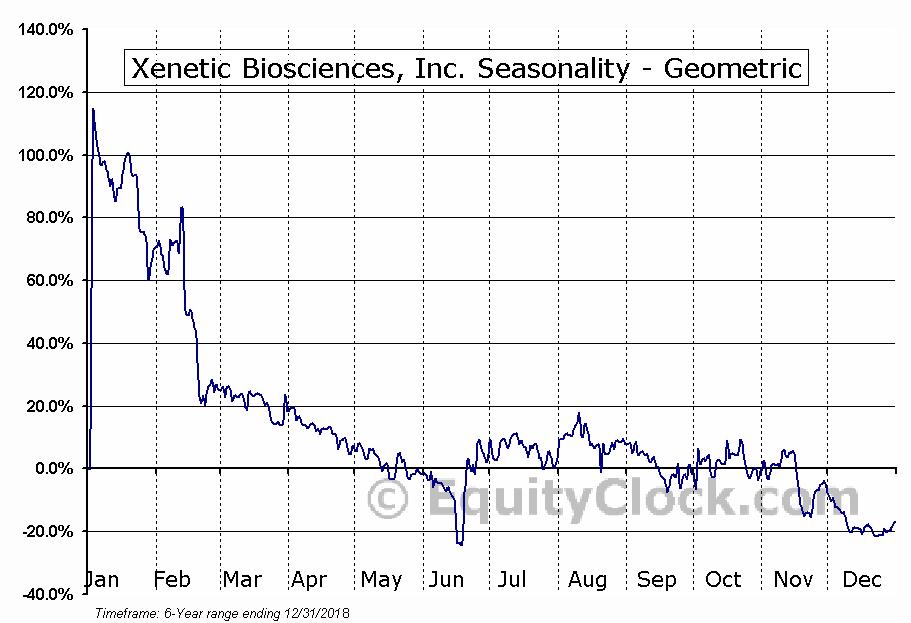 Xenetic Biosciences, Inc. (NASD:XBIO) Seasonality