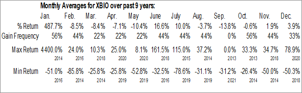 Monthly Seasonal Xenetic Biosciences, Inc. (NASD:XBIO)