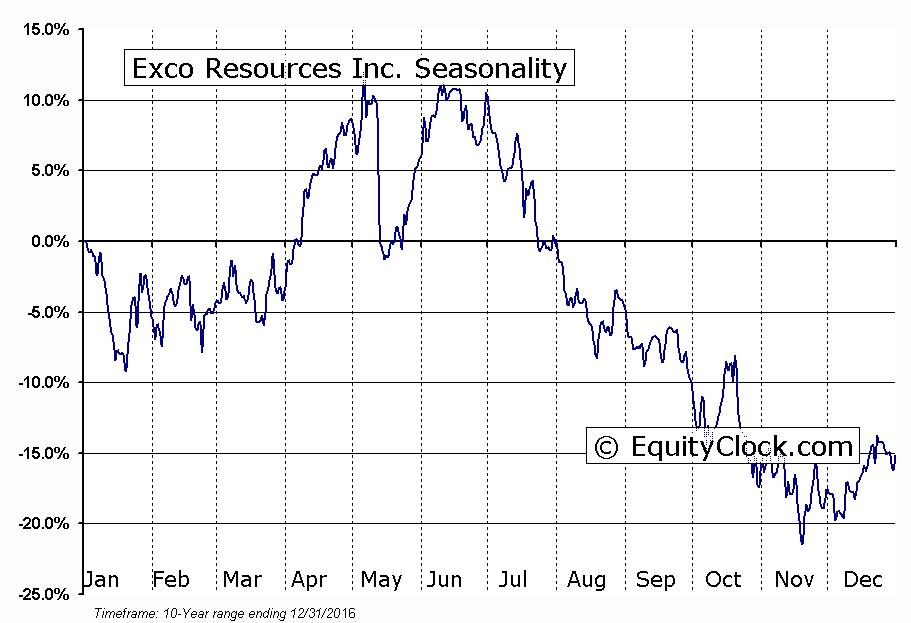 Exco Resources Inc. (NYSE:XCO) Seasonality