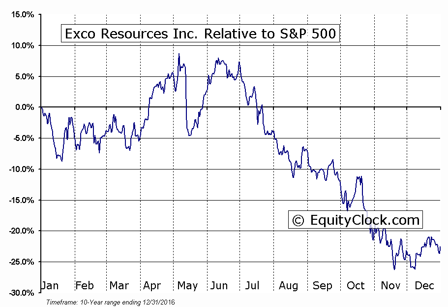 XCO Relative to the S&P 500