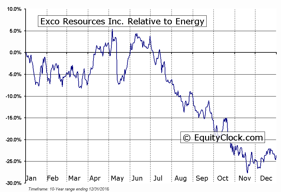 XCO Relative to the Sector