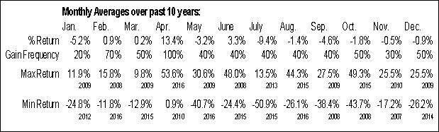 Monthly Seasonal Exco Resources Inc. (NYSE:XCO)