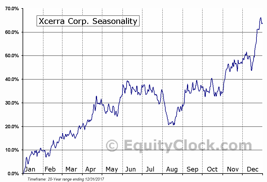 Xcerra Corp. (NASD:XCRA) Seasonality