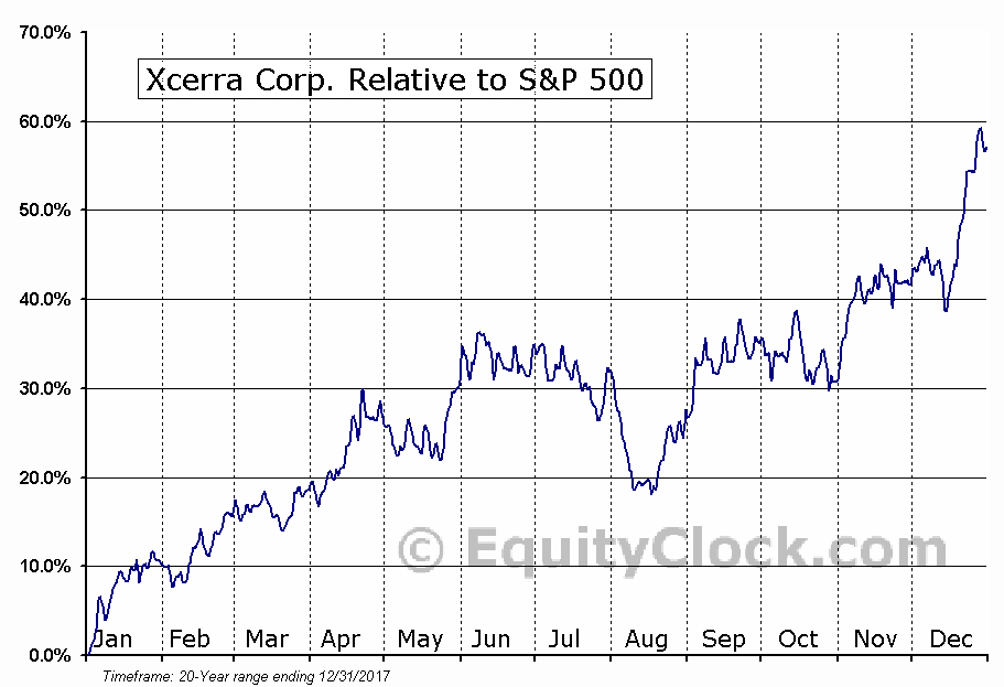 XCRA Relative to the S&P 500