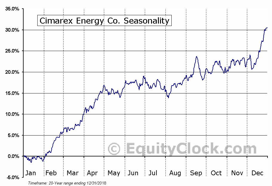 Cimarex Energy Co (XEC) Seasonal Chart
