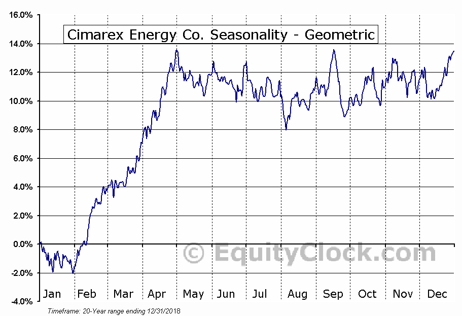 Cimarex Energy Co. (NYSE:XEC) Seasonality