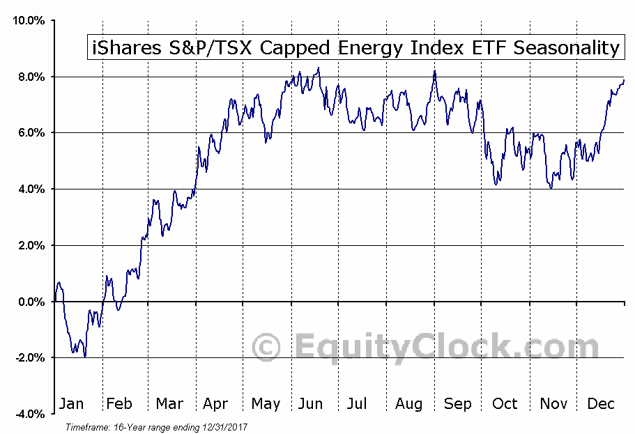 iShares S&P/TSX Capped Energy Index ETF (TSE:XEG) Seasonality
