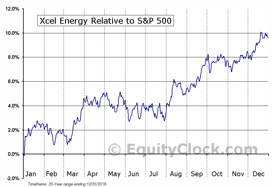 XEL Relative to the S&P 500