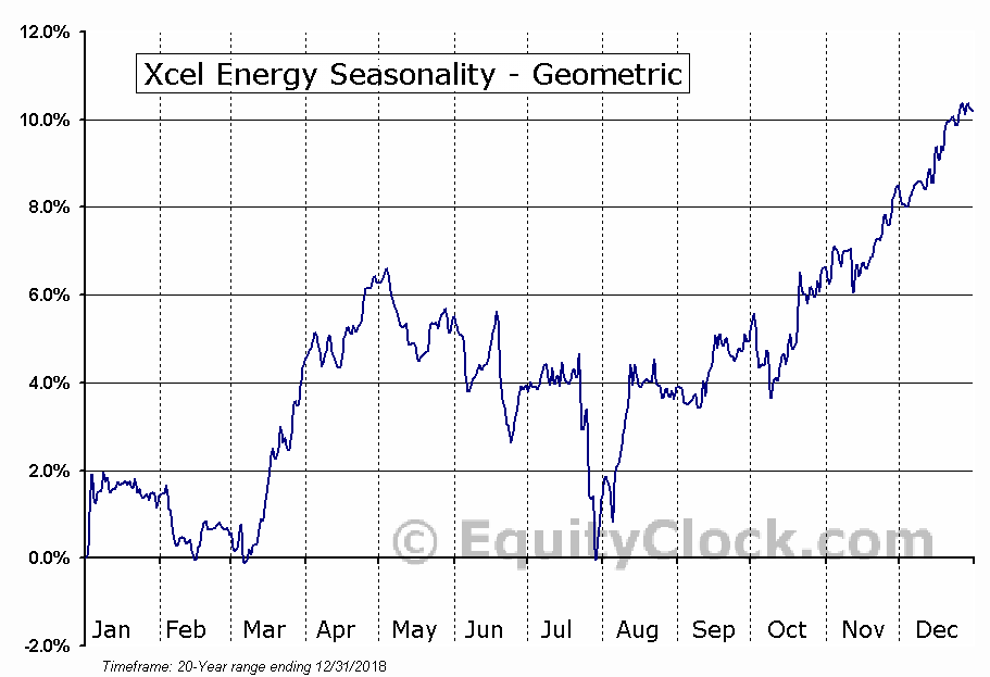Xcel Energy (NASD:XEL) Seasonality