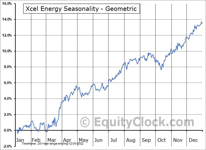 Xcel Energy (NASD:XEL) Seasonality