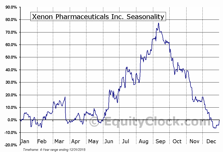 Xenon Pharmaceuticals Inc. (XENE) Seasonal Chart